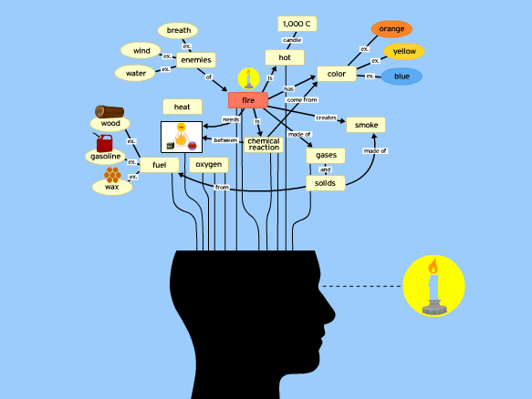concept mapping lesson plans and lesson ideas