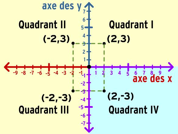 Image for Plan cartésien