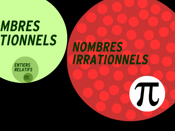 Image for Nombres rationnels et irrationnels