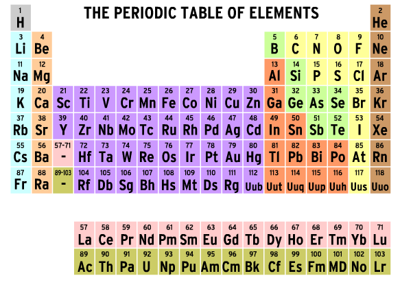 Image for Tableau périodique des éléments