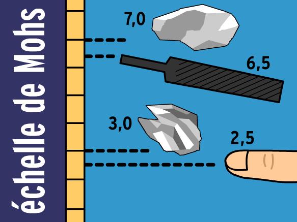 Image for Identification des minéraux
