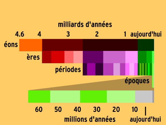 Image for Temps géologiques