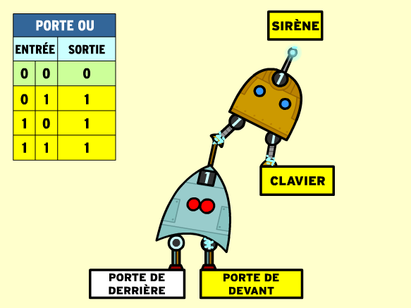 Image for Portes logiques