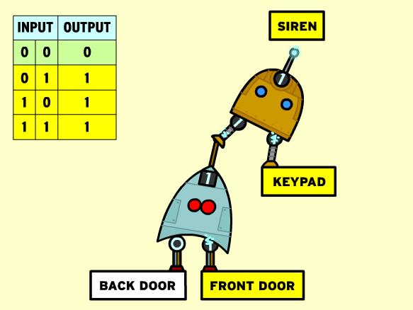 Logic Gates - BrainPOP