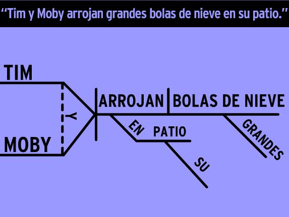 Image for Diagrama de Oraciones