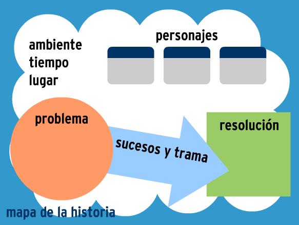 Image for Preescritura: Las Ideas