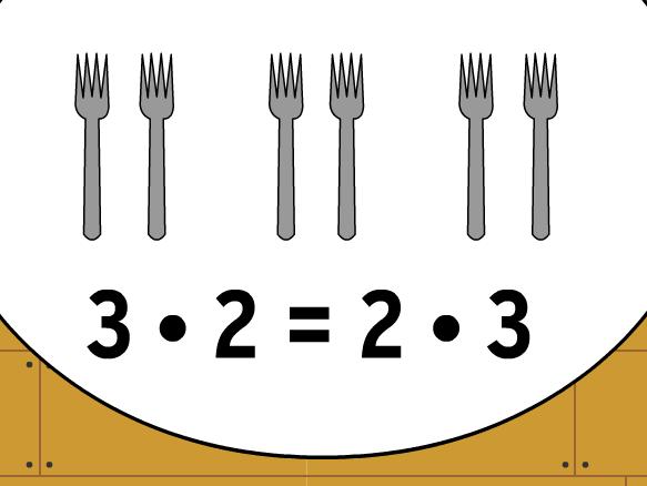 Image for Propiedad Conmutativa