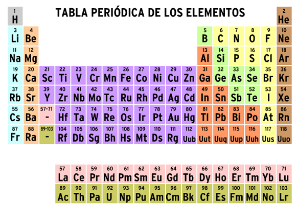 Tabla peridica brainpop espaol to view this video please enable javascript and consider upgrading to a web browser that supports html5 video urtaz Choice Image