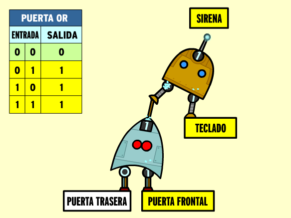 Image for Puertas Lógicas