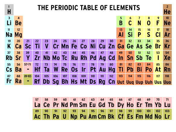 Periodic Table Of Elements Brainpop